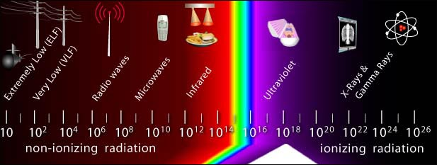 Infrared Spectrum Diagram